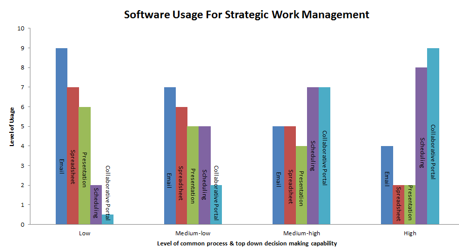 Software usage for strategic work